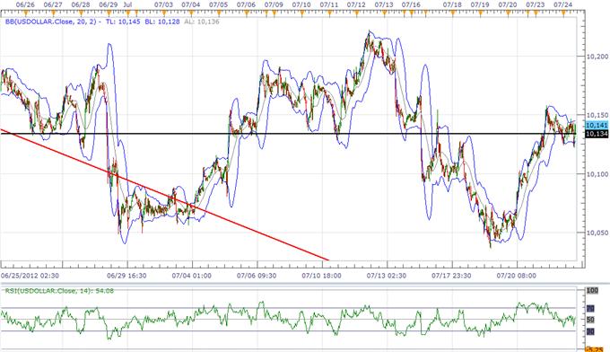 """L'indice de l'USD pour menacer le range, l'""""Yentervention"""" menace de refaire surface"""