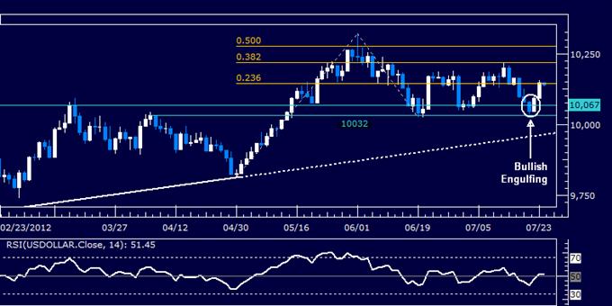 US Dollar klassischer technischer Bericht 24.07.2012