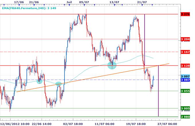 CAC 40 / DAX : Les marchés se retournent à la hausse sur des spéculations d'une intervention de la BCE