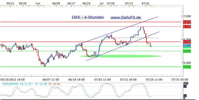 Der DAX im Sinkflug – kommt heute eine erste Stabilisierung?