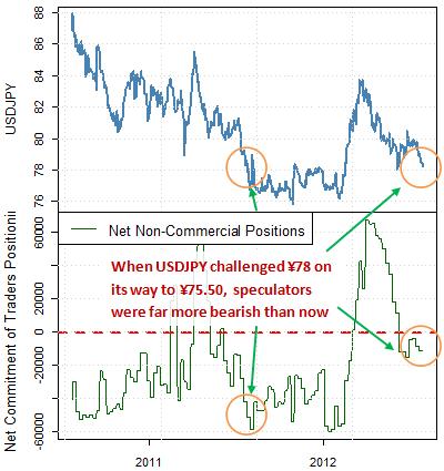Dollar américain/yen japonais près d'une grande inversion. Quand pouvons-nous passer à l'achat?
