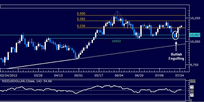 Rapport technique classique du dollar US - 25.05.2012