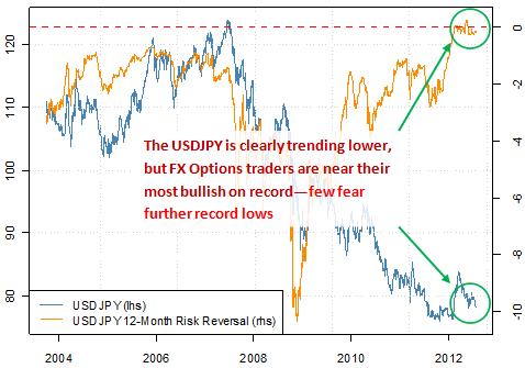 us_dollar_japanese_yen_forecast_bottom_body_Picture_6.png, US Dollar/Japanese Yen Near Big Reversal - When Might We Get Long?