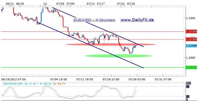 Äußerungen von EZB-Mitglied Nowotny bewegen Euro Richtung 1,2150 USD