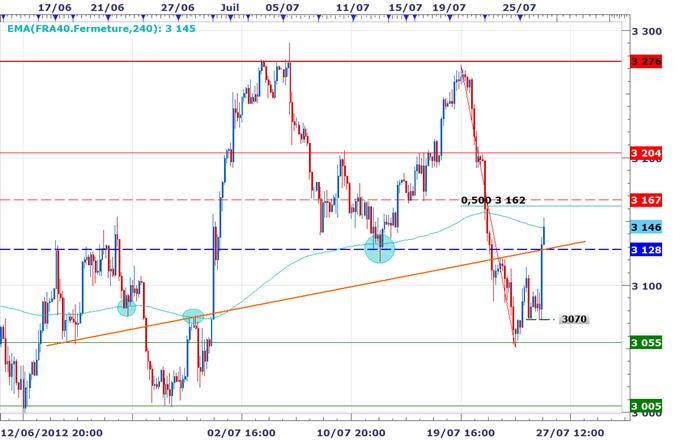 CAC 40 / DAX : Les marchés s'envolent grâce à Draghi