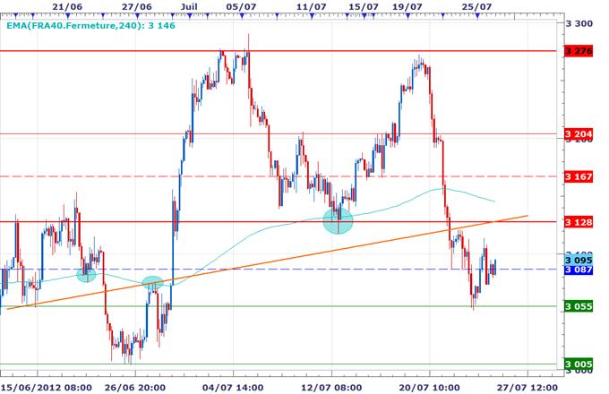 CAC 40 / DAX : Ouverture dans le vert, les spéculations sur un QE3 soutiennent les marchés