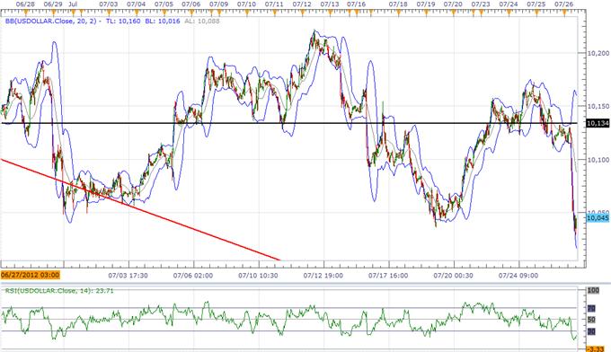 L'USD pourrait menacer la tendance avant le FOMC, la GBP va maintenir son range avec la politique de la BoE