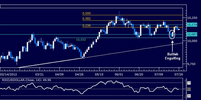 US Dollar klassischer technischer Bericht 26.07.2012