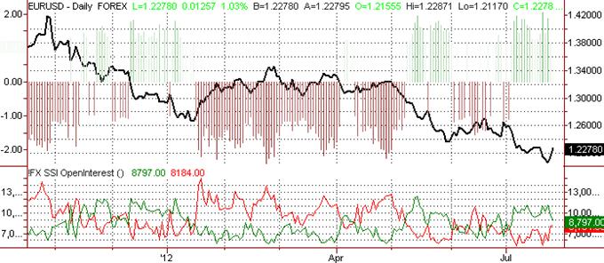 L'euro susceptible d'avoir touché son plus bas par rapport au dollar US