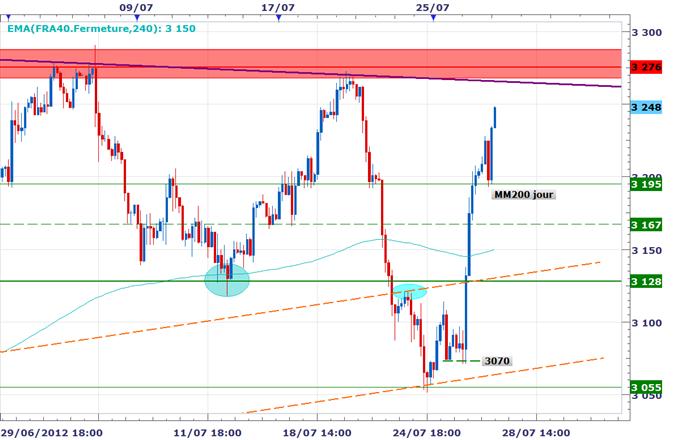 CAC 40 / DAX : Les Bourses dans le vert avant le PIB américain, la BCE s'apprête à intervenir sur les marchés obligataires selon LeMonde
