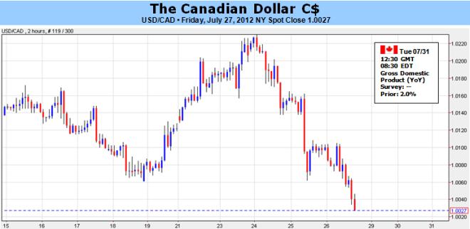 Le dollar canadien proche d'un repli dans le contexte d'un ralentissement de la croissance et de l'inflation