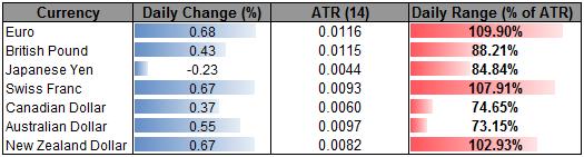 EUR Eyes Interim Top Ahead Of ECB– 1.24 in Focus Heading Into August