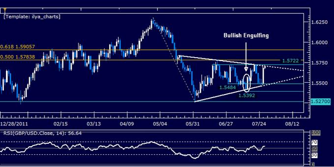GBPUSD : un triangle suggère une reprise de la baisse