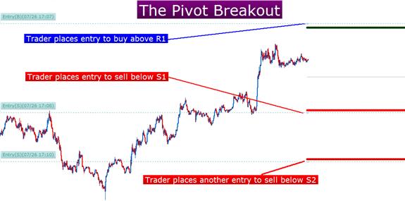Trading the Pivot