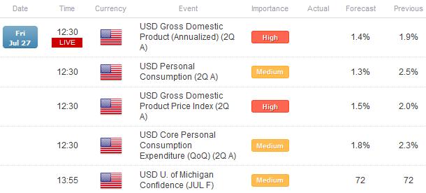 Le dollar US en baisse avant le rapport du PIB du T2; l'euro fait une sous-performance générale