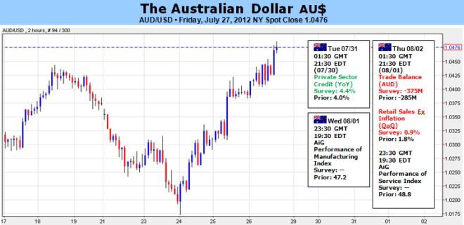 Le dollar australien dans une position risquée, le FOMC décevrait les espoirs de relance