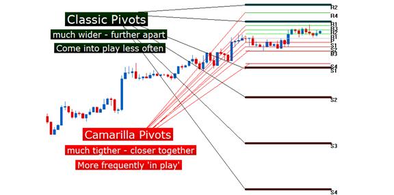 Camarilla (Day-Trader) Pivot Points