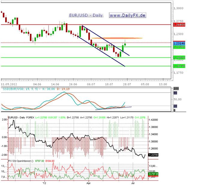 """Der EUR/USD vor der kommenden Woche oder """"Werden die Bären nervös?"""""""