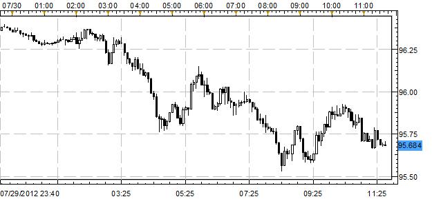 Japanese Yen Tops Majors as Hesitation Over ECB Bond Buying Rises