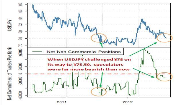 USD/JPY (28.07.2012) - eine interessante Long-Gelegenheit?