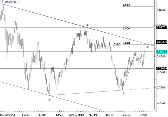 La ligne de tendance de la paire NZDUSD est proche de 8200 cette semaine