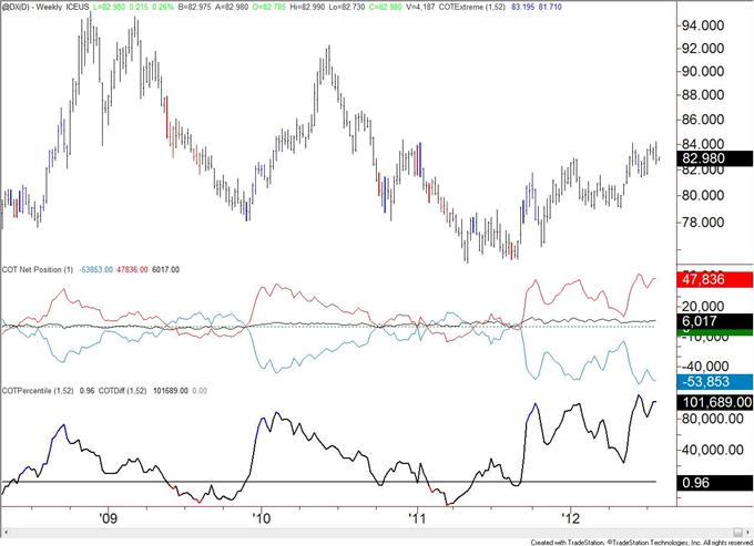 Niveau extrême du COT pour le dollar américain et l'or