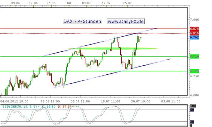 Der DAX stabilisiert sich auf hohem Niveau - ein bullishes Zeichen?