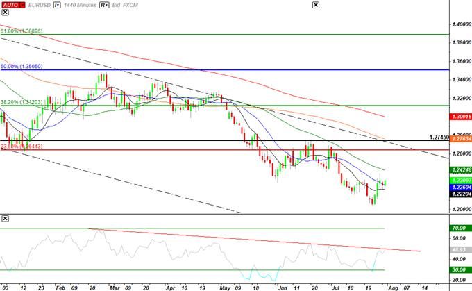 EURUSD: Trader la décision des taux de la Réserve fédérale