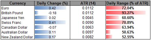 EUR Buoyed by ECB Optimism- GBP Holds Range as Moody's Strikes