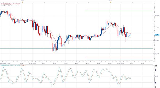 Euro Trading Choppy Against Onslaught of Negative Data
