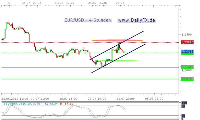 Hält der kurzfristige Aufwärtstrend im EUR/USD?