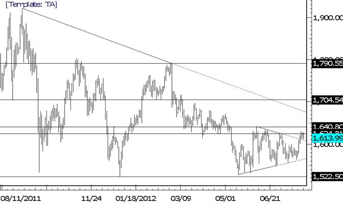 Gold-Dreieckslinie ist jetzt eine potentielle Unterstützung