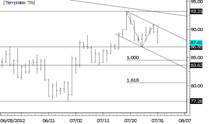 Crude Drops Sharply after Fibonacci Test