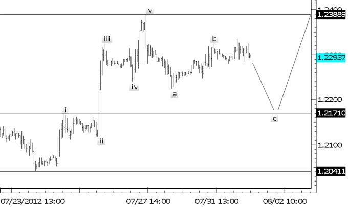 Den EUR/USD mit FOMC und EZB traden