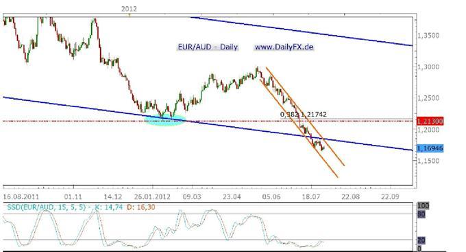 Update EUR/AUD - 01.08.2012