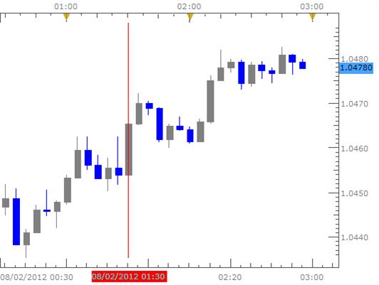 Australian Dollar Postulates on Key Event Risk