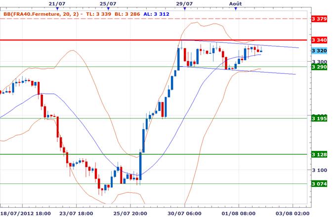CAC 40 / DAX : Attentisme avant la BCE, hausse de volatilité prévue et après-midi