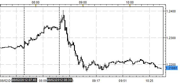 UPDATE: Euro Plummets After ECB Refrains from Bond Buying Program