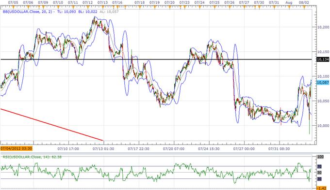 USD Index sieht höher aus im Vorfeld der NFPs, JPY arbeitet kurzfristiges Top heraus