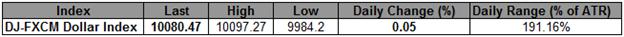 L'USD rebondit à partir d'un support crucial avant les NFP- Haussier au-dessus de 9990