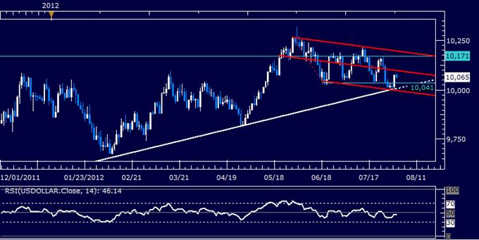 US Dollar Classic Technical Report 08.02.2012