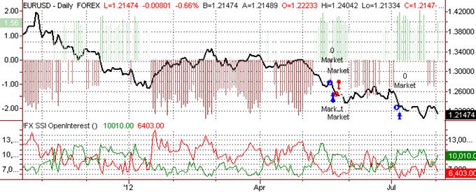 Euro Near-term Top in Place vs USD