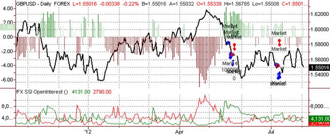 La Livre Sterling devrait inverser la force de juillet