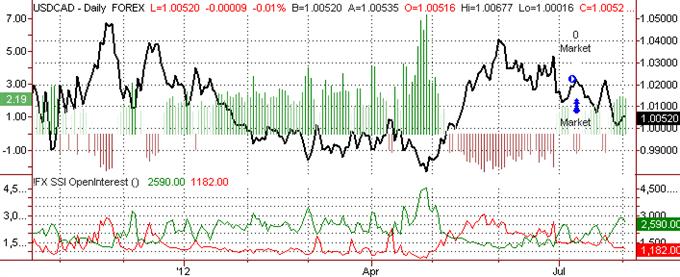 Canadian Dollar to Fall vs USD