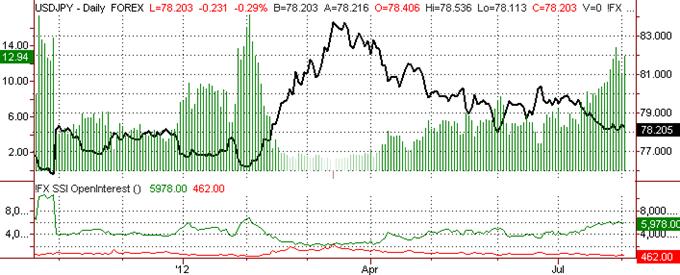 Le sentiment du yen japonais s'affaiblit encore