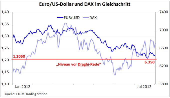 Der negative Draghi-Effekt - Aber aufgeschoben ist nicht aufgehoben