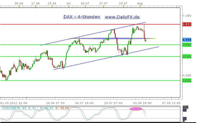 Die EZB enttäuscht, der DAX im Sinkflug – folgt heute die nächste Enttäuschung mit den NFPs?