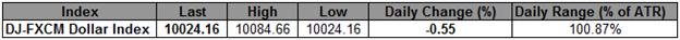 L'indice USD en difficulté malgré le rapport NFP solide ; 9990 reste critique