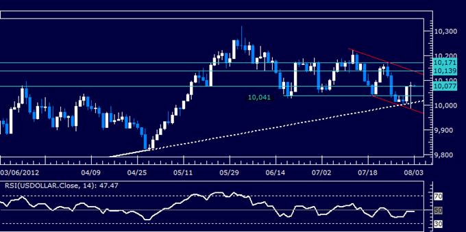 Rapport technique classique du dollar US 08.03.2012
