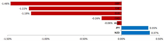 US Dollar Rebuilding Upward Momentum vs. Major Currencies